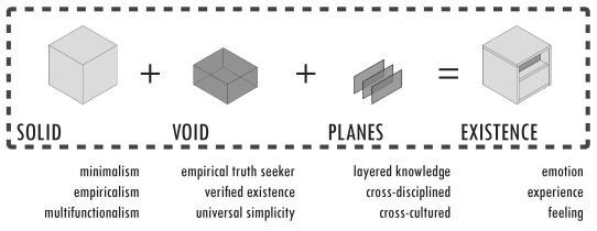 2-Diagram